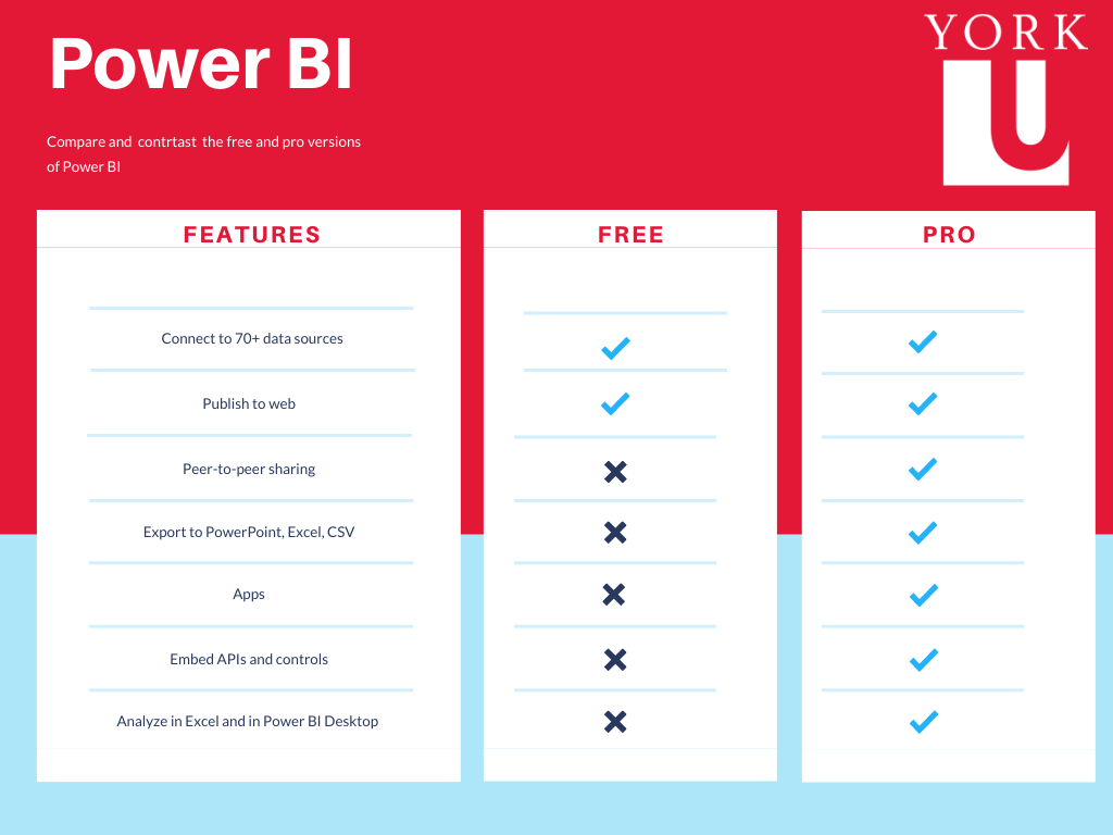 Comparison table between Power BI Free and Power BI Pro. The table shows that the Pro version allows you to connect to 70+ data sources, publish to web, peer-to-peer sharing, export to PowerPoint, Excel, CSV, us apps, embed APIs and controls, Analyze in Excel and Power BI desktop. The free version only allows you To Connect to 70+ data sources and publish to the web.